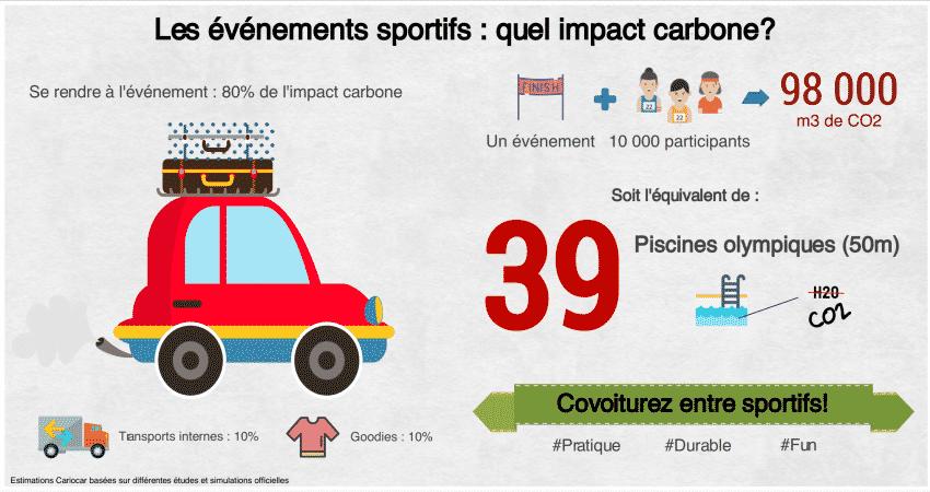 L'impact carbone des événements sportifs covoiturage